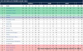 Premier Leage Table Barclays English Premier League Table