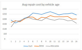 audi maintenance costs insight bmw vs audi vs mercedes which costs most to maintain
