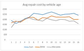 mercedes vs bmw vs audi maintenance cost insight bmw vs audi vs mercedes which costs most to maintain
