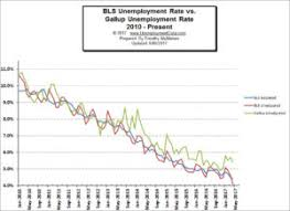 us bureau labor statistics the true unemployment rate