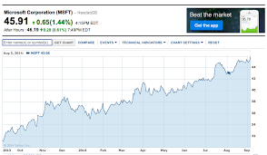 microsoft stock microsoft stock hits highest price since 1999 neowin