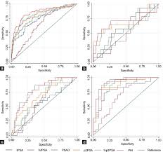 performance of the prostate health index in predicting prostate