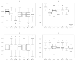 performance of joint modelling of time to event data with time
