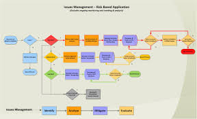 issues management office of institutional assurance and below is a work flow of the issues management process the program manuals and tools to support the issues management program and processes implementation