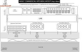 Kitchen Blueprints Catering Kitchen Layout Dream House Experience