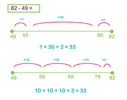 the jump strategy subtraction on a number line explained