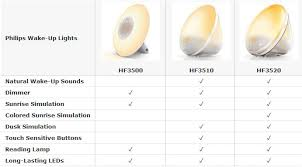philips morning wake up light wake up light compare features