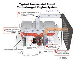 sel engine turbo diagram sel wiring diagrams instruction