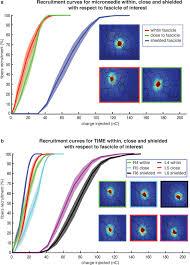 intraneural stimulation elicits discrimination of textural