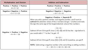 adding negative and positive numbers worksheet subtracting positive and negative numbers worksheets integers
