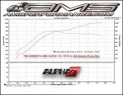 Nissan Gtr Alpha 12 - 1000 whp on 93 octane tim sanders alpha 12 gt r