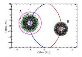 alpha centauri dust significance