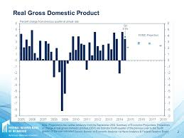 bureau of change tracking the recovery november 21 q3 3 5 gross domestic