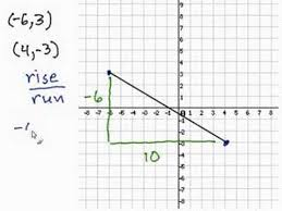 finding slope from a graph worksheet finding the slope given 2 points