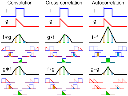 cross correlation wikipedia
