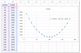 how to add best fit line curve and formula in excel