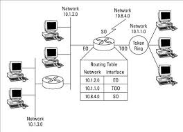 what is routing table teamxchange what is routing