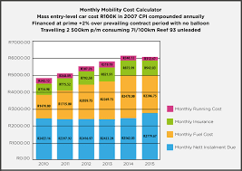 Estimated Car Insurance Cost by Transport Matters Car Insurance Hippo Co Za