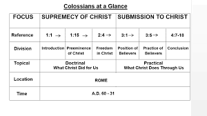bible sermon outline on thanksgiving outline of colossians part one the supremacy of christ in the