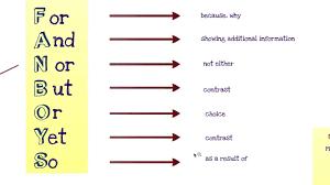 Simple Complex And Compound Sentences Worksheet Fanboys And Aaawwubbis Compound And Complex Lessons Tes Teach