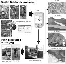 unlocking the spatial dimension digital technologies and the