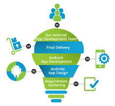 how to android apps android app development build android mobile apps 21centuryweb