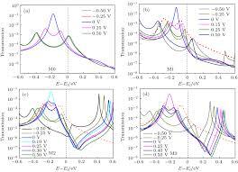 gas sensor property of single molecule device f2 adsorbing effect
