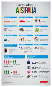 infographic facts about australia
