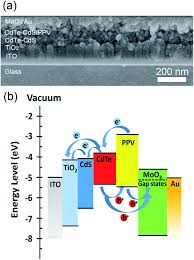 color spectrum energy levels highly efficient aqueous processed polymer nanocrystal hybrid