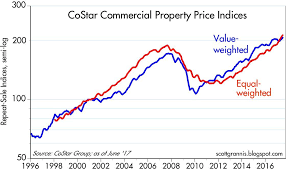Seeking Commercial Commercial Real Estate Still Strong Seeking Alpha