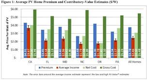 Home Appraisal Value Estimate by Rooftop Solar Brings Higher Home Appraisals Greentech Media