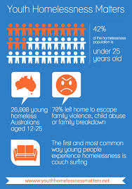 the facts youth homelessness matters