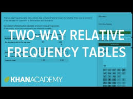 Two Way Frequency Tables Two Way Relative Frequency Tables Video Khan Academy
