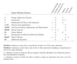 how to write bachelor of arts on resume mathematics undergraduate student learning objectives