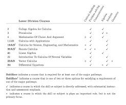 mathematics undergraduate student learning objectives
