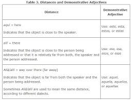 adjectives in sentences adjective types