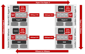 cross hypervisor replication for hyper v and vmware zerto