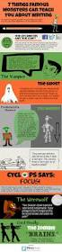 famous halloween monsters 7 things famous monsters can teach you about writing infographic
