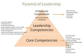 Examples Of Leadership Skills For Resume by Leadership Competency Model