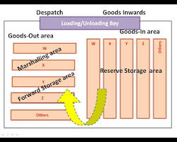 warehouse layout factors layout designs for warehousing operations
