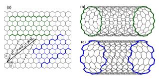 Armchair Zigzag Materials Perspective On Casimir And Van Der Waals Interactions