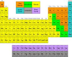 Element Table Nova Sciencenow Elemental Quiz Non Flash Version Pbs