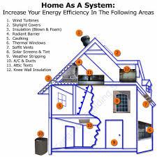 house energy efficiency wellsuited energy efficient home ideas building an house green