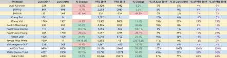 toyota us sales big auto s fully electric car sales up 102 in usa cleantechnica
