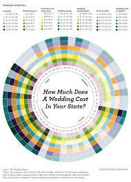 average cost of wedding flowers here s a state by state breakdown of how much your wedding will