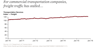 2016 commercial transportation trends