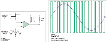 how can i generate a sinusoidal voltage and current waveform using