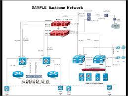 home network design best practices network backbone youtube