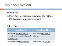 ionic bonding and covalent bonding chemical bonding worksheet