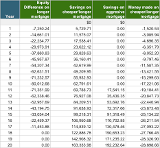 Saving Spreadsheet Savings Does It Sense To Save For By Paying